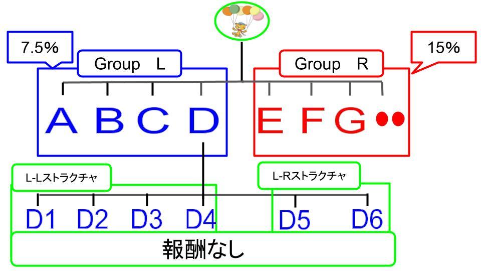 CNV紹介報酬の図4